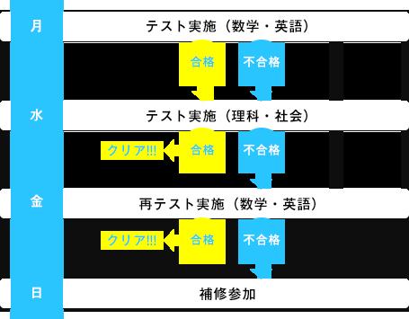 SoRa月例テストの流れ イメージ図
